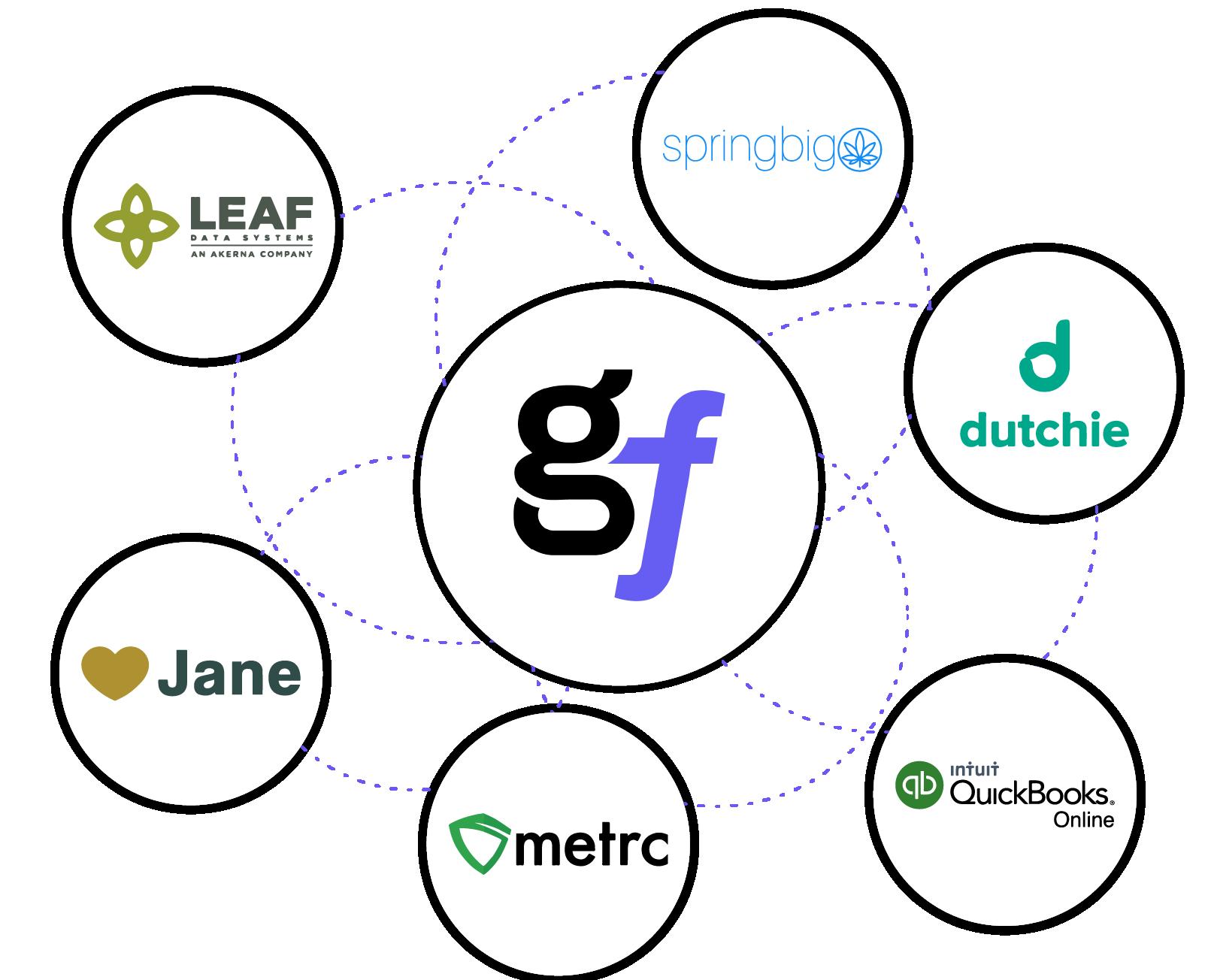 GrowFlow-software-integrations